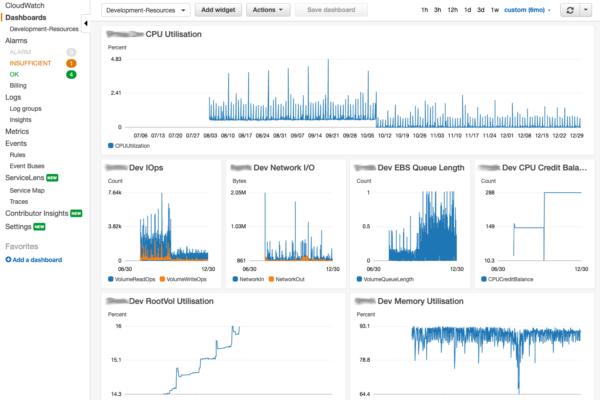 Beaty Consultancy - AWS CloudWatch